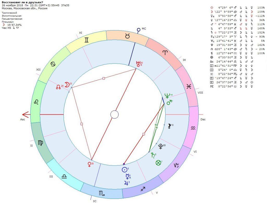 Современный хорарный гороскоп
